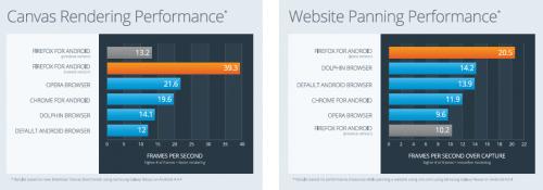 Firefox Mobile 14 Benchmarks