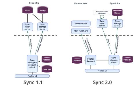 Sync 1.1 & Sync 2.0 Vergleich