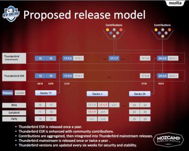 Thunderbird Release-Modell