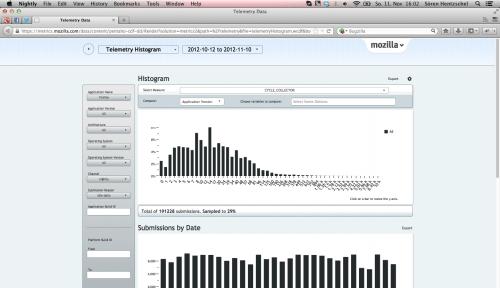Mozilla Metrics Telemetrie Histogramme