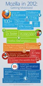 Mozilla 2012