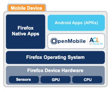 OpenMobile ACL