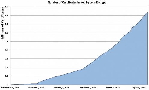 Let's Encrypt Zertifikate