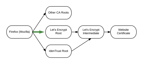 Let's Encrypt Chain of Trust