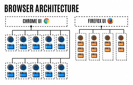 Multiprozess-Architektur Firefox und Chrome