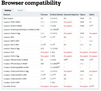 Browser-Unterstützung Video- und Audio-Codecs