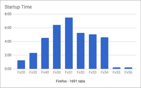 Startzeit Firefox 55