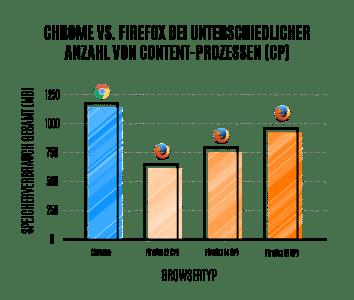 RAM-Verbrauch Firefox und Chrome