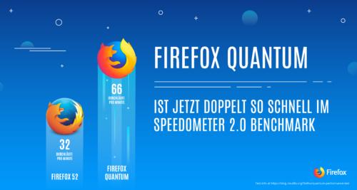 Firefox Quantum: doppelte Speedometer-Performance