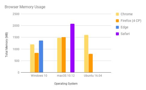 Firefox Quantum RAM-Verbrauch