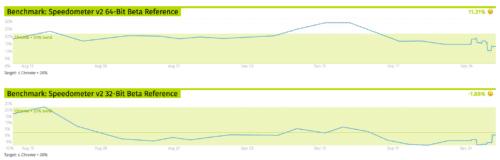 Firefox Quantum Speedometer Performance