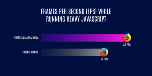 Firefox 58 FPS