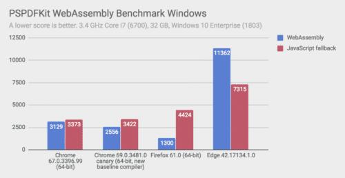 WebAssembly-Performance Firefox