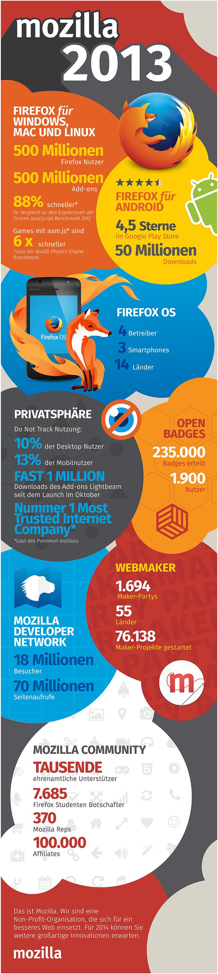 Mozilla 2013 Infografik