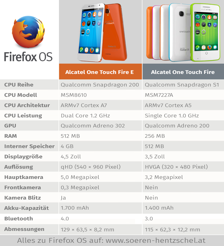 Alcatel One Touch Fire Vergleich