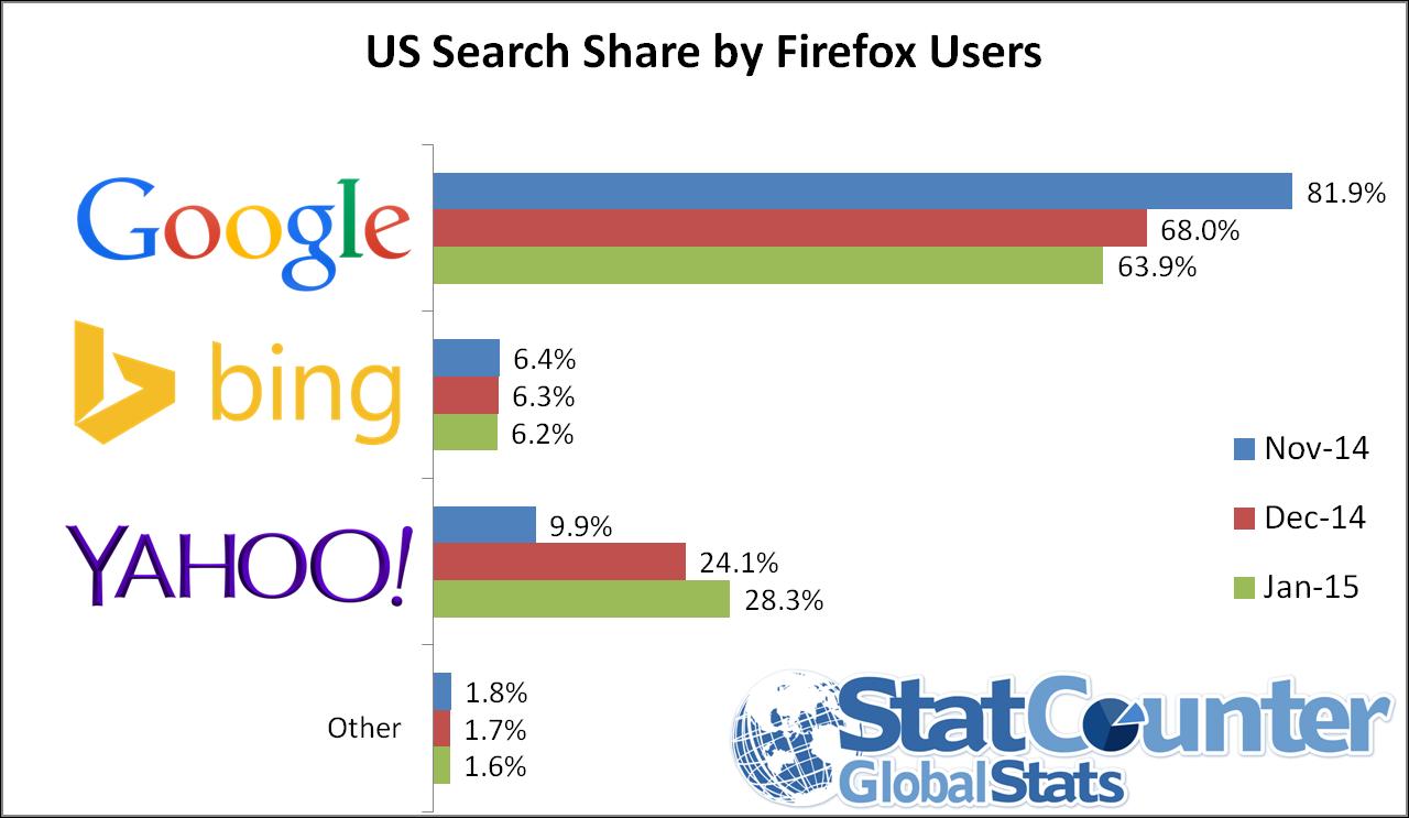 Suchmaschinen Marktanteile USA